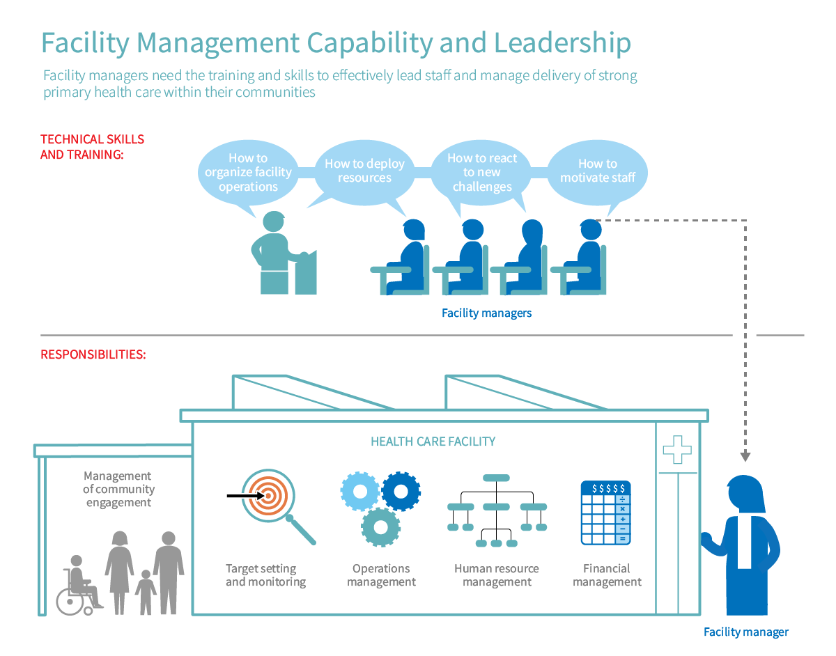 Facility Management Capability and Leadership   PHCPI