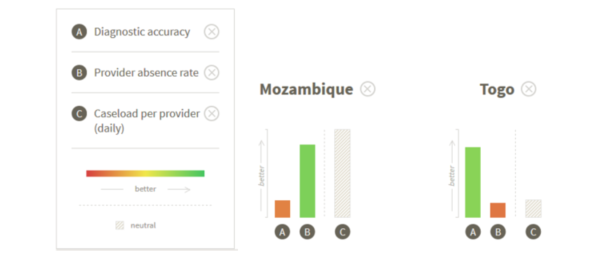 Mozambique and Togo Comparison