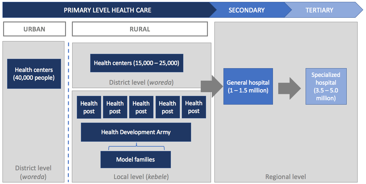 Figure 1: Structure of Ethiopian health system
