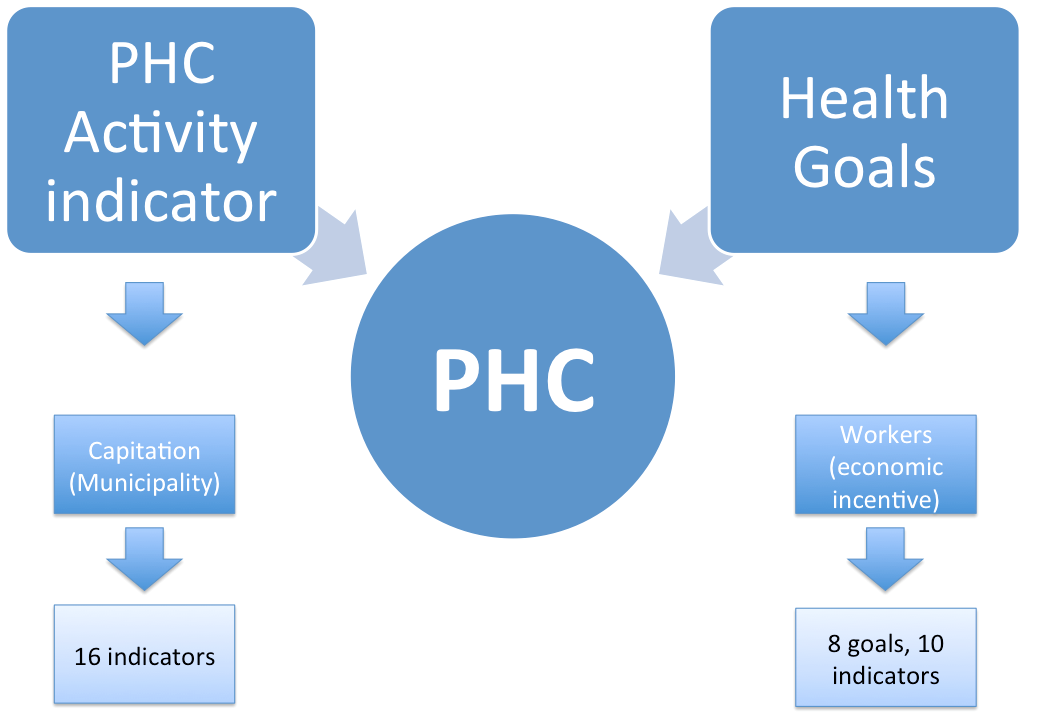 Chile shared PHC framework